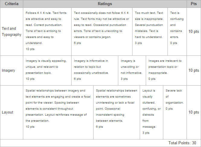 Classroom Design Rubric ~ Authenticity in classroom presentations active learning